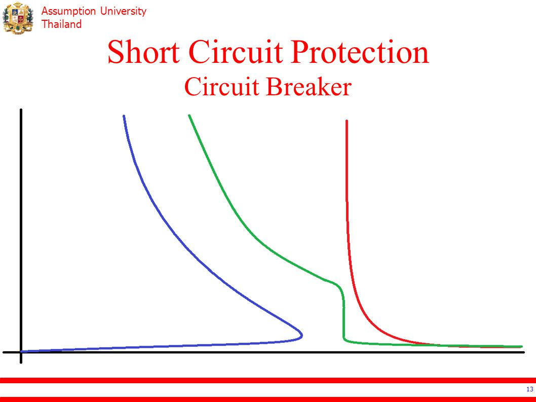 Short Circuit Protection Circuit Breaker