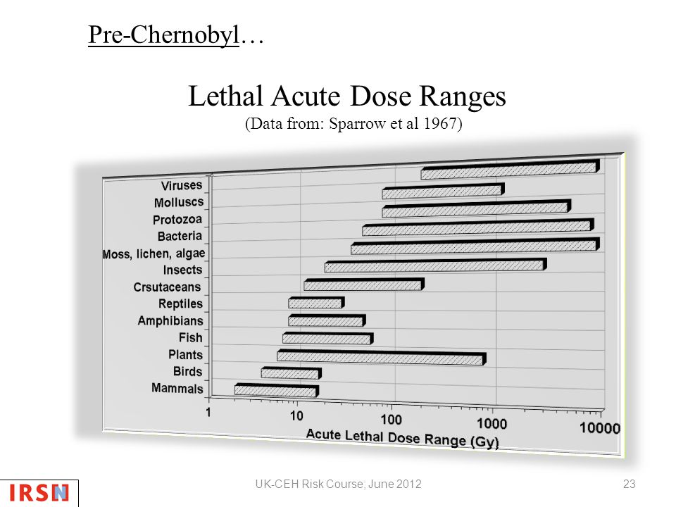 Lethal Acute Dose Ranges