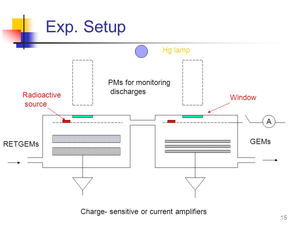 Exp. Setup Hg lamp PMs for monitoring discharges Radioactive Window