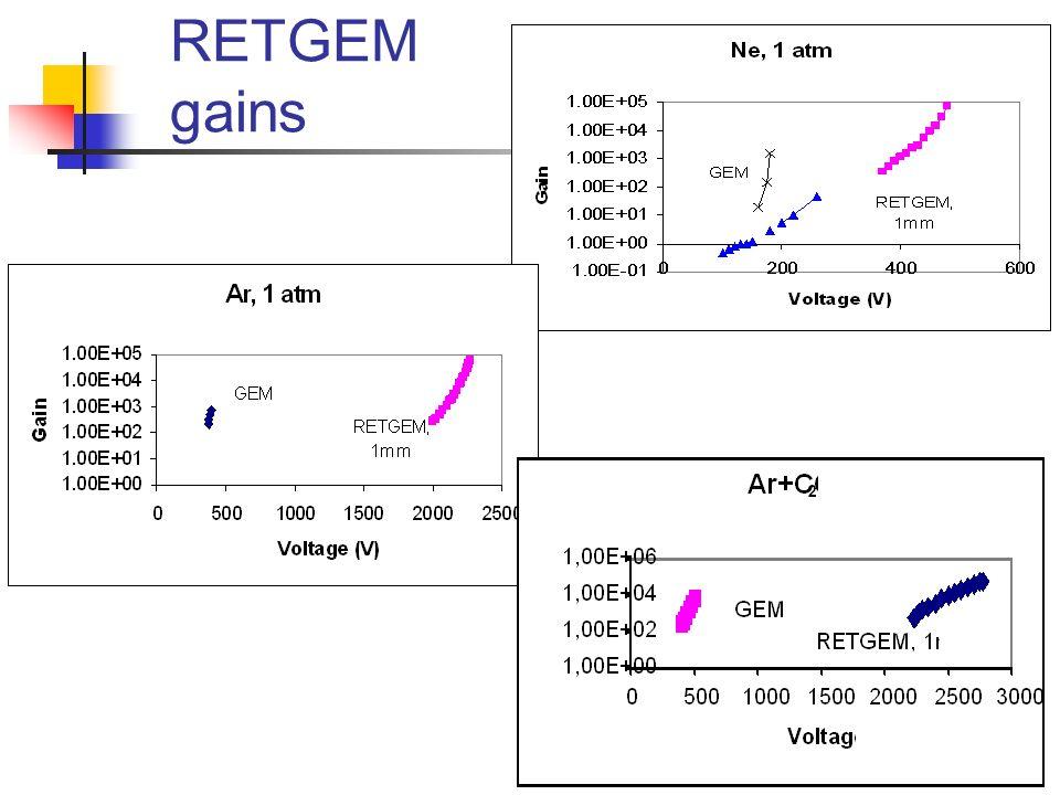 RETGEM gains