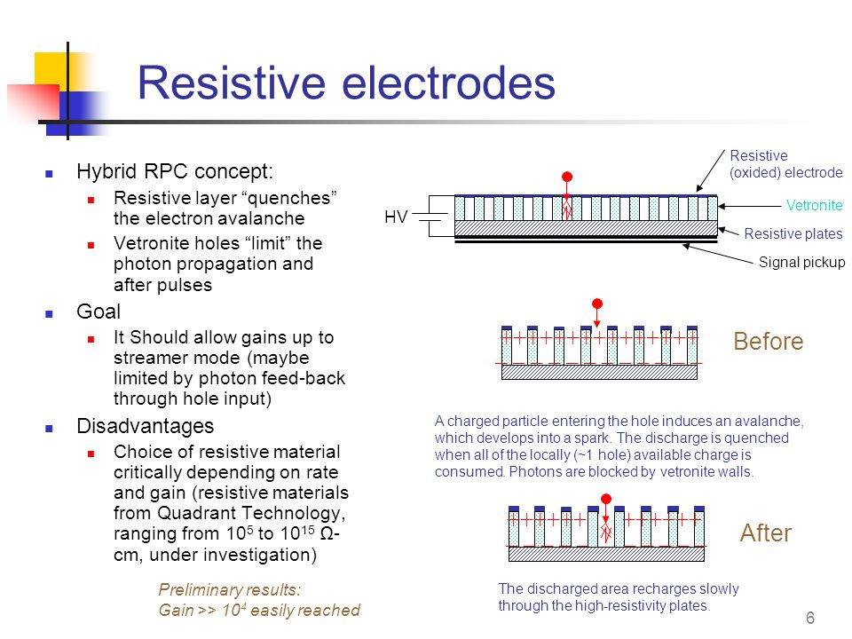 Resistive electrodes +++++++++++++++ Before _ _ _ _ _ _ _ _ _ _ _ _
