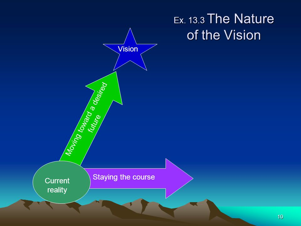 Ex The Nature of the Vision