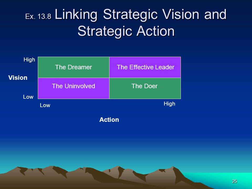 Ex Linking Strategic Vision and Strategic Action