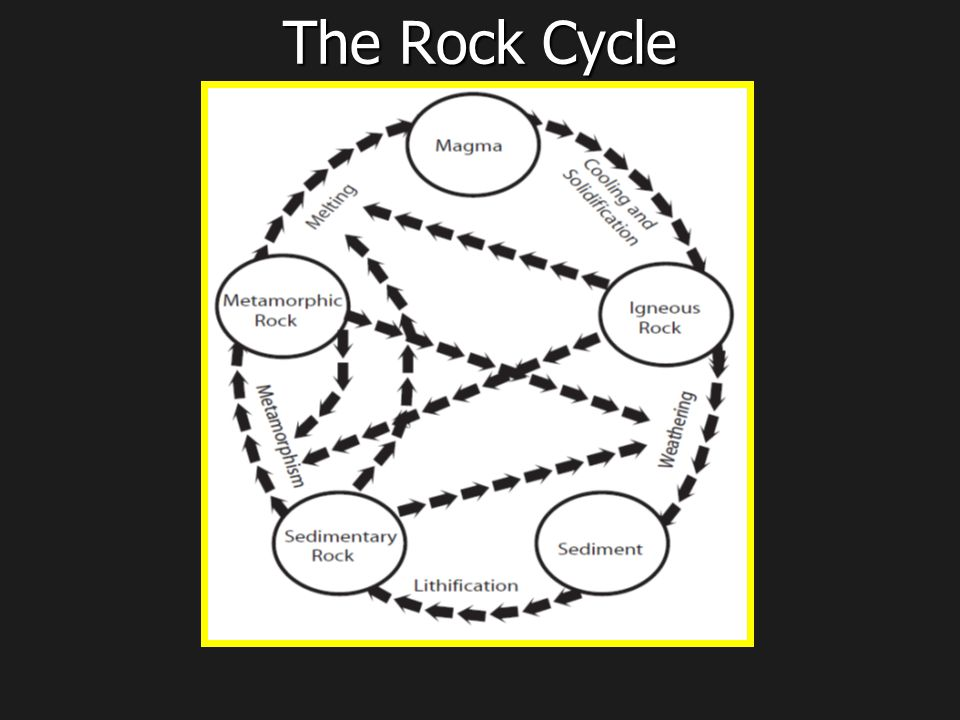 The rock cycle ppt video online download 1 the rock cycle ccuart Choice Image