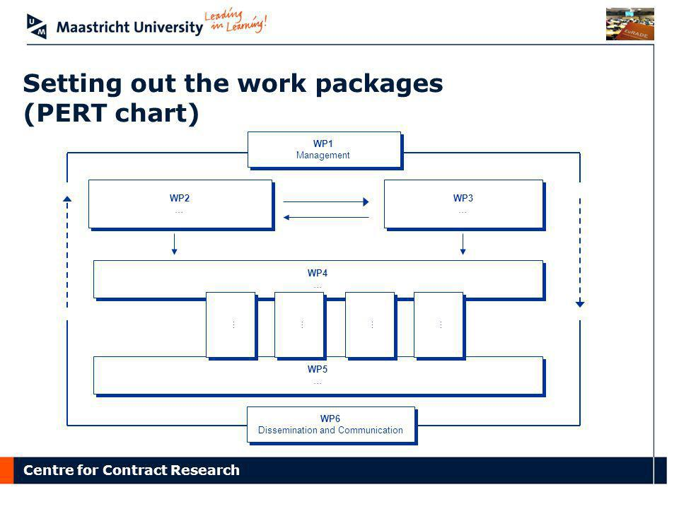 Setting out the work packages (PERT chart)