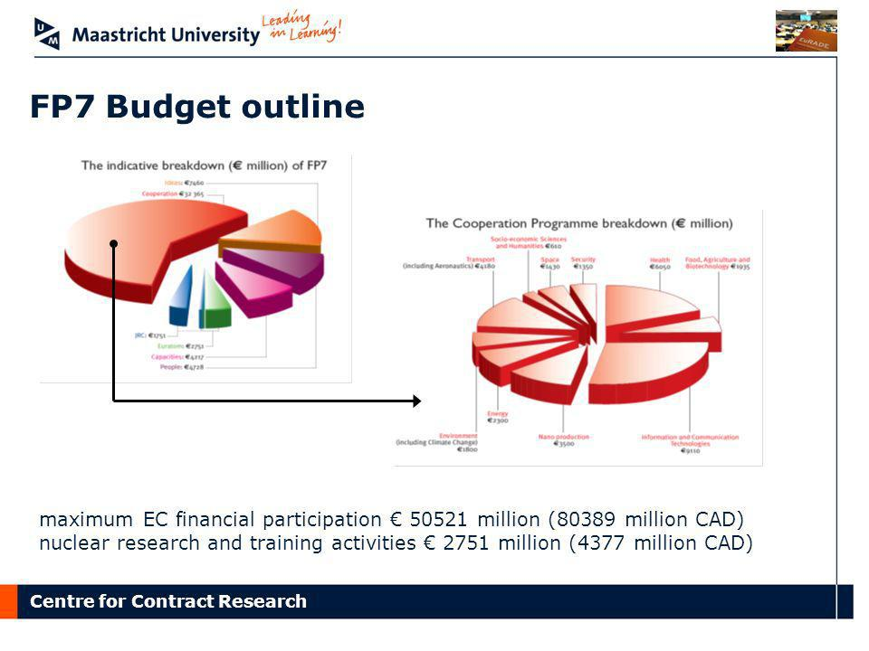 FP7 Budget outline maximum EC financial participation € 50521 million (80389 million CAD)