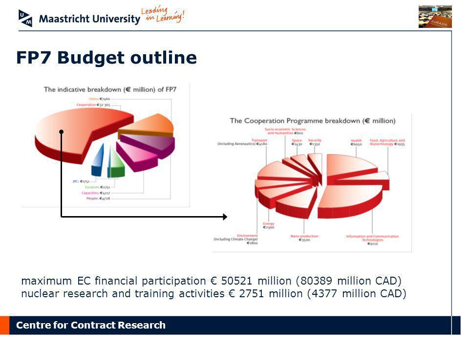 FP7 Budget outline maximum EC financial participation € 50521 million (80389 million CAD)