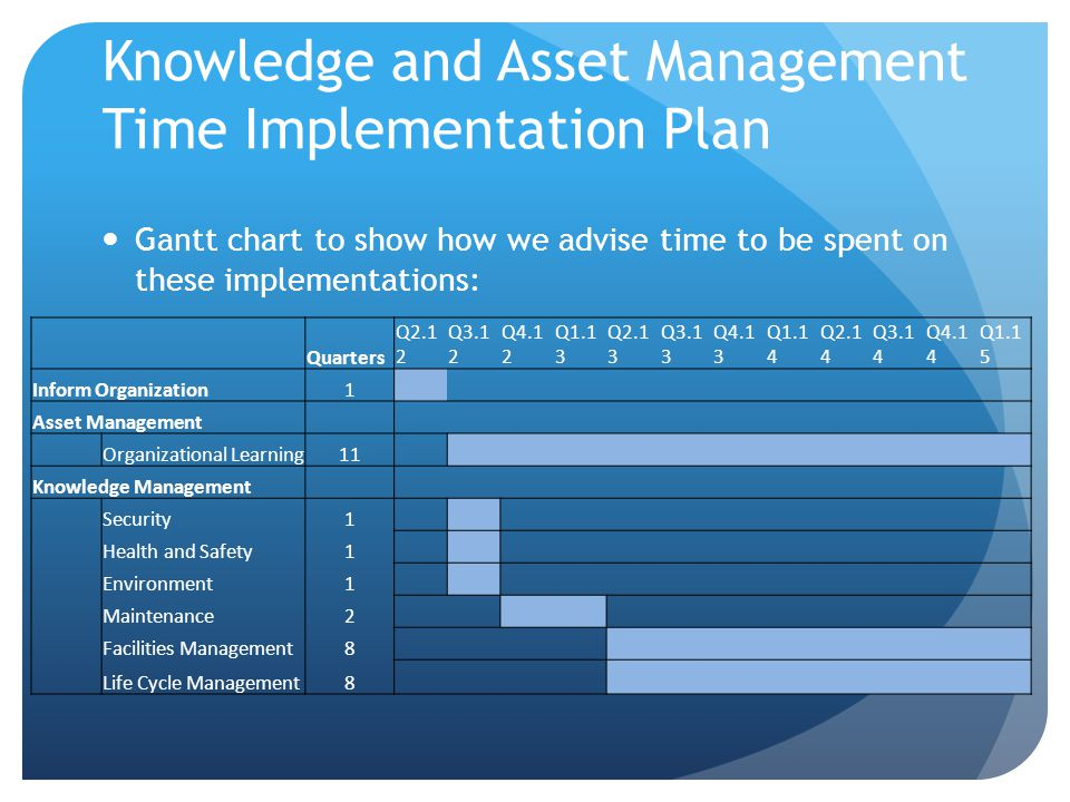 knowledge management implementation Top management's commitment was found vital in the successful implementation of knowledge management and the nurturing of the desired supportive knowledge-sharing culture to get the most through the implementation of knowledge management, the various knowledge management practices and relevant.