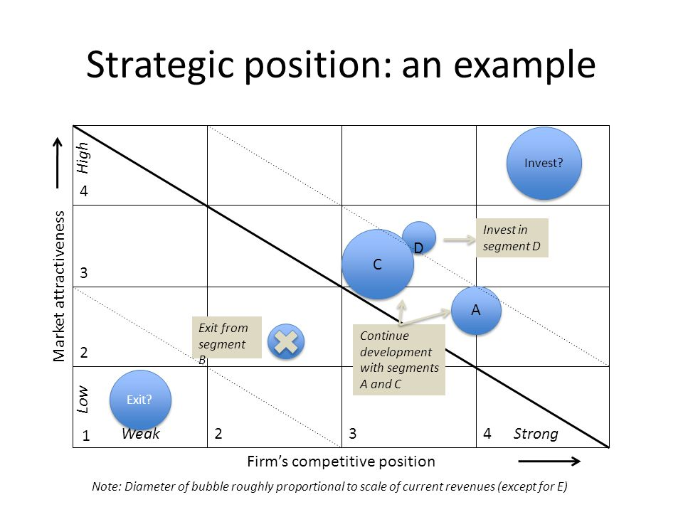 Examples of Positioning Strategy in Marketing