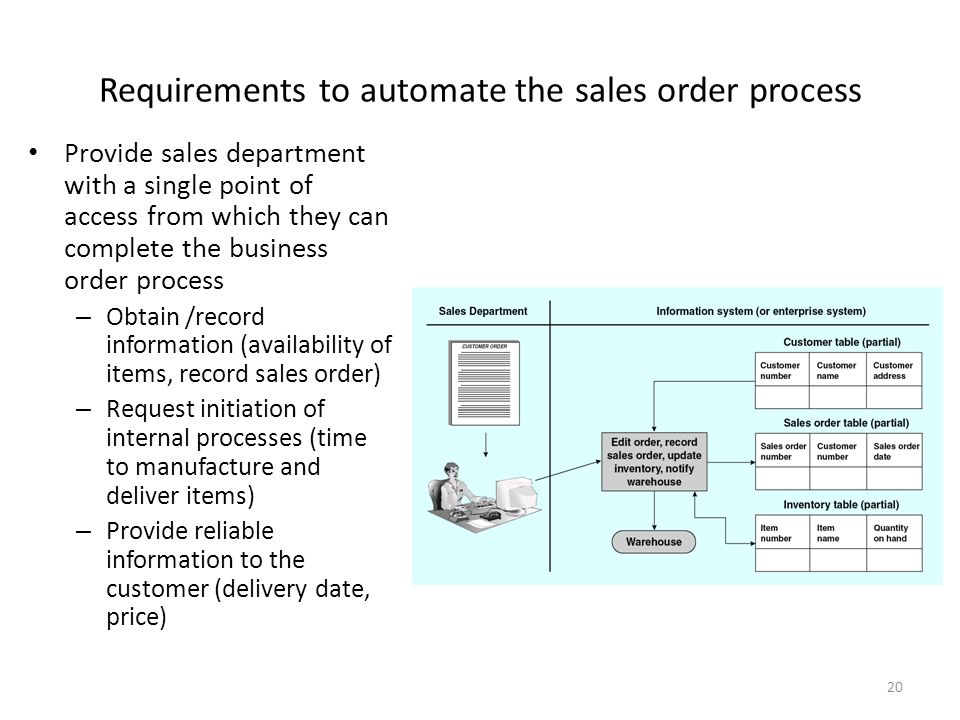 of access from which they can complete the business order process