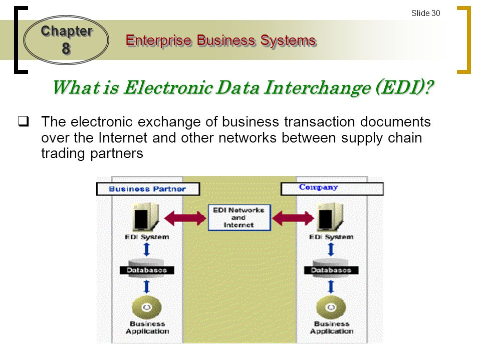Electronic Data Exchange : Well sort of ppt video online download