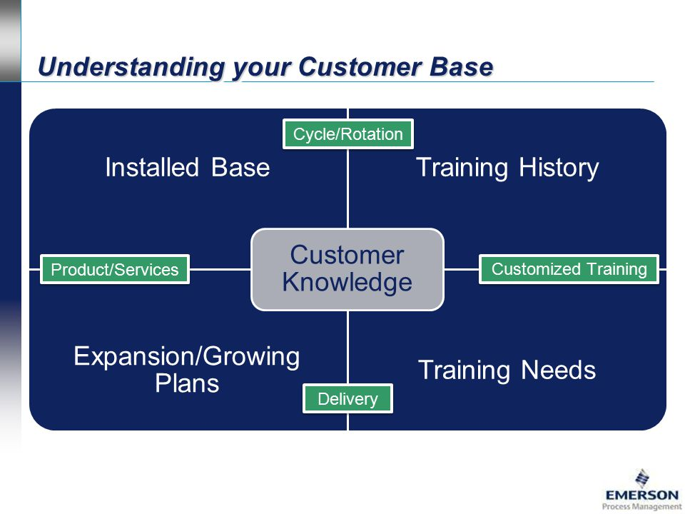 understanding customer services Items 1 - 18 of 18  insights about understanding your customers  what's holding customers back from using your online services 14 september 2017.