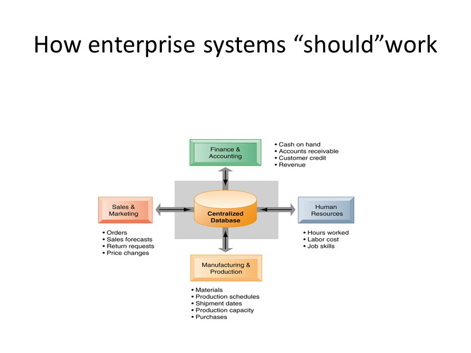 enterprise wide systems and supply chain management Erp systems are business management tools that give users an integrated view  of core  providers also employ erp systems to link healthcare supply chain   intacct manages erp solutions for a wide range of industries.