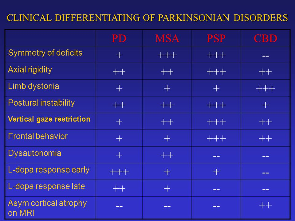 CLINICAL DIFFERENTIATING OF PARKINSONIAN DISORDERS