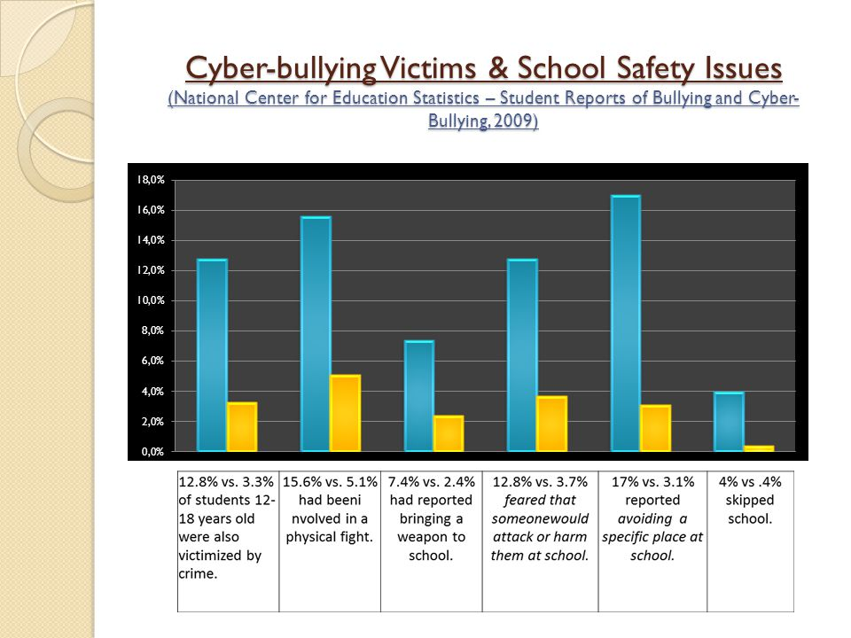 bullying facts global issues Cyber bullying facts bullying that occurs over the internet - or cyber bullying - is a recent twist on the longstanding problem of bullying here are some quick facts to get you acquainted with the subject:.