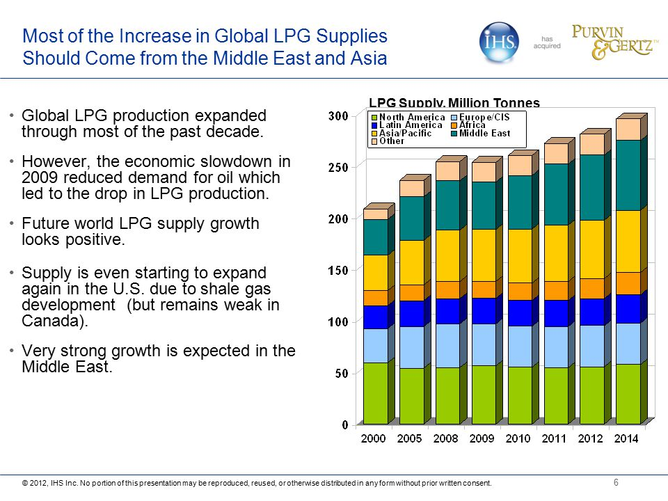 Recent Developments in International Supply and Demand of ...