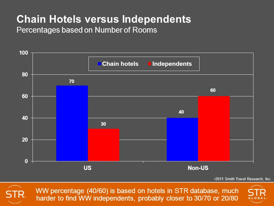 independent hotels versus chain hotels 2015 has arrived and i believe the hotel industry is in for another exciting year ahead to start this year off on the novility blog, i'd like to dig into into a popular topic that gained several heated discussions in recent conferences and hotel news articles.