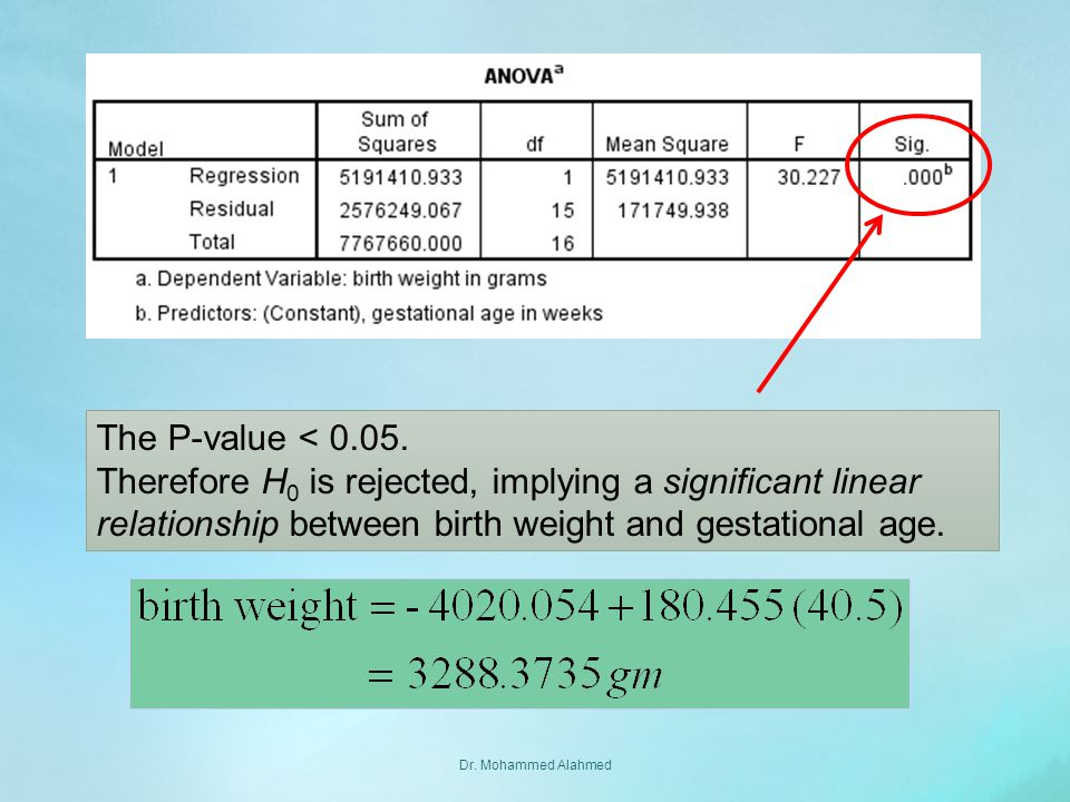 The P-value < Therefore H0 is rejected, implying a significant linear relationship between birth weight and gestational age.
