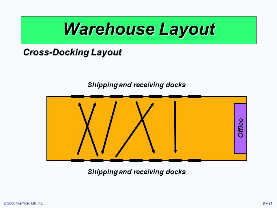 Operations management ppt video online download for Warehouse layout software free