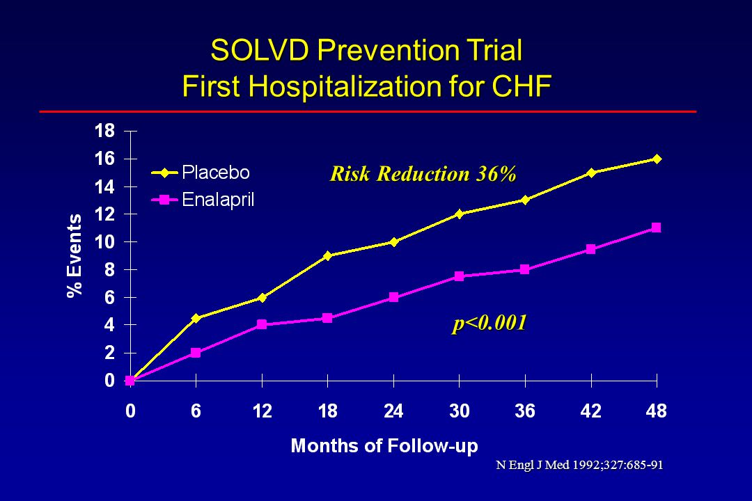 SOLVD Prevention Trial First Hospitalization for CHF