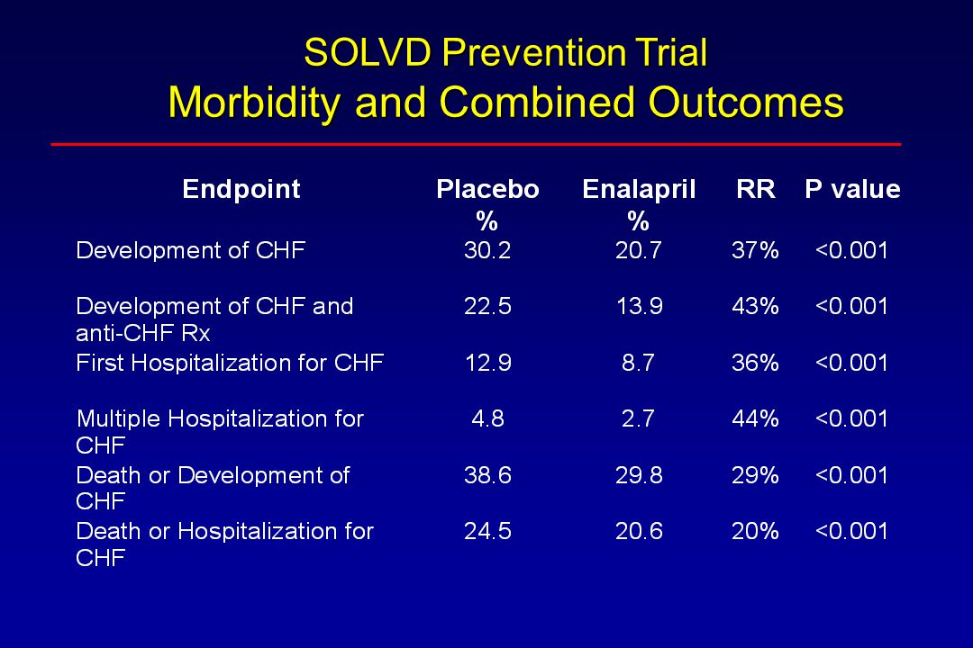 SOLVD Prevention Trial Morbidity and Combined Outcomes