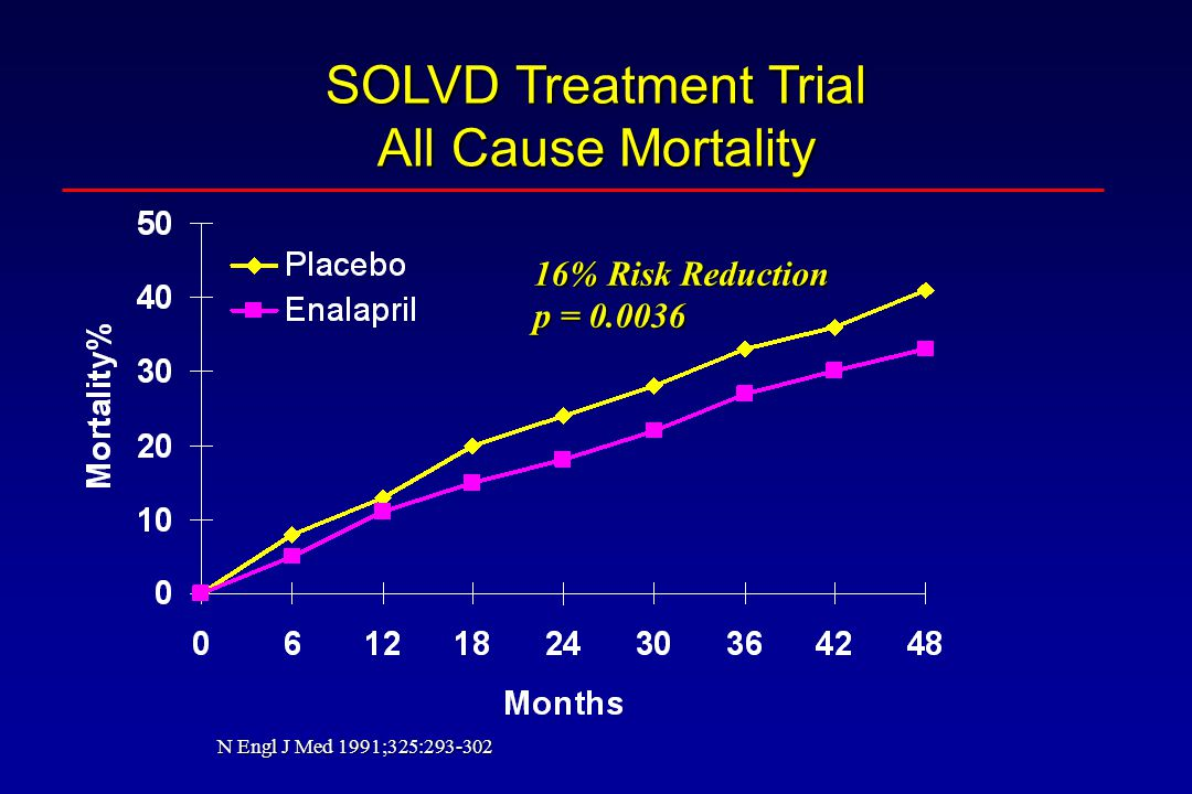 SOLVD Treatment Trial All Cause Mortality