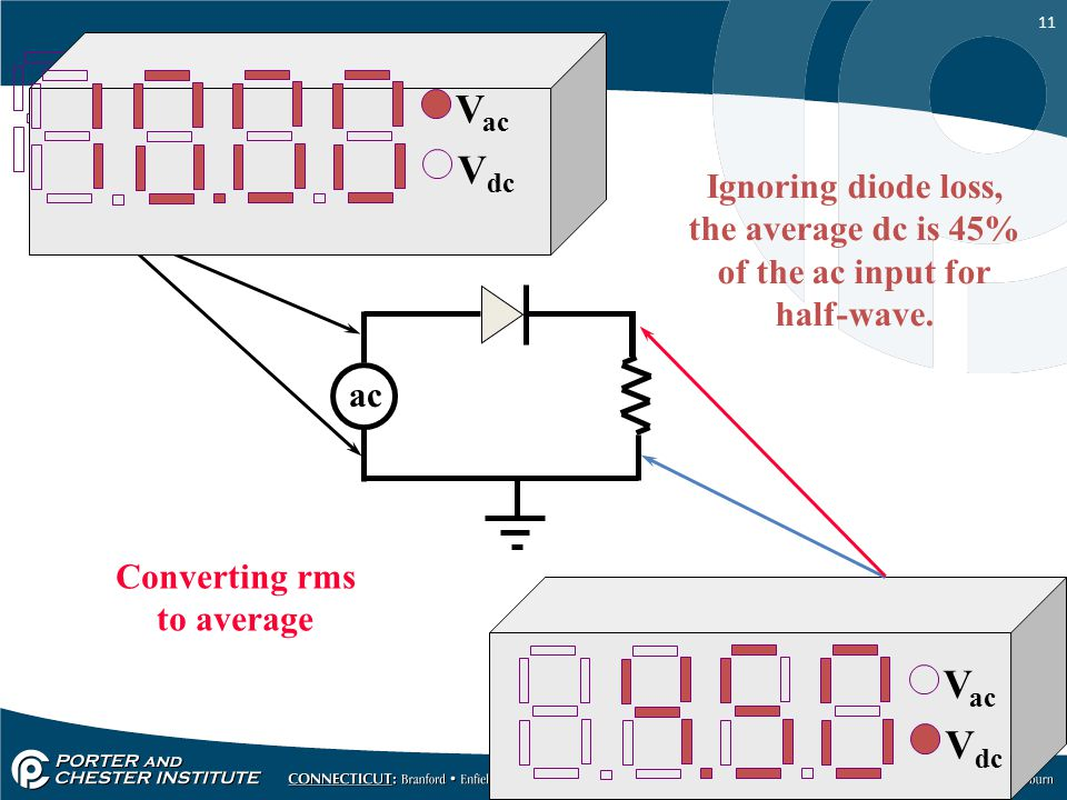 Vac Vdc Vac Vdc Vac Vdc Ignoring diode loss, the average dc is 45%
