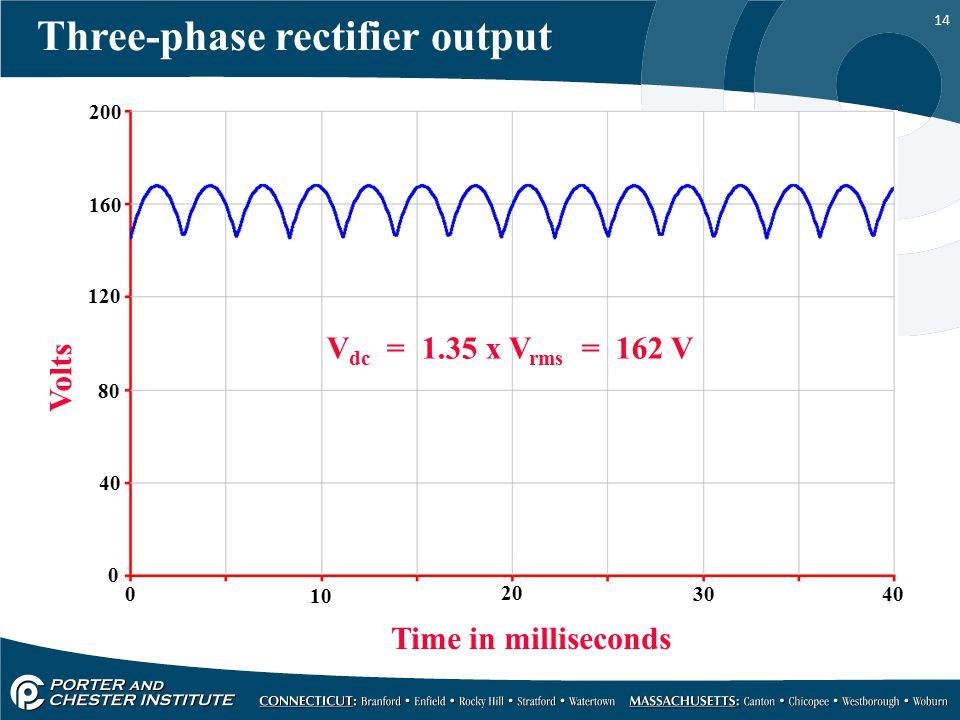 Three-phase rectifier output