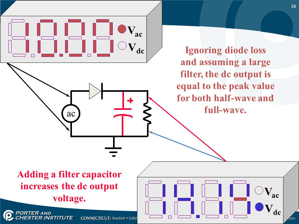 Adding a filter capacitor increases the dc output