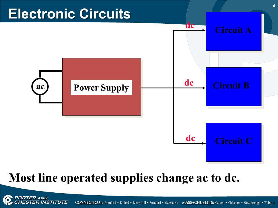 Electronic Circuits Most line operated supplies change ac to dc. dc
