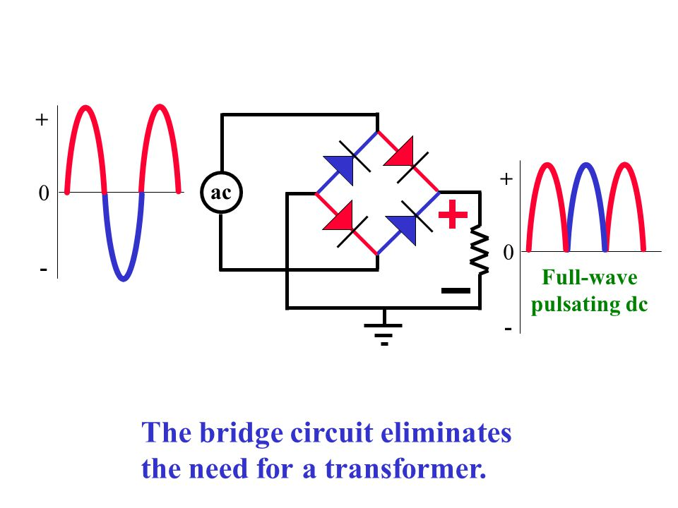 The bridge circuit eliminates the need for a transformer.