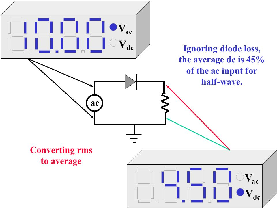 Vac Vdc Vac Vdc Vac Vdc Ignoring diode loss, the average dc is 45%