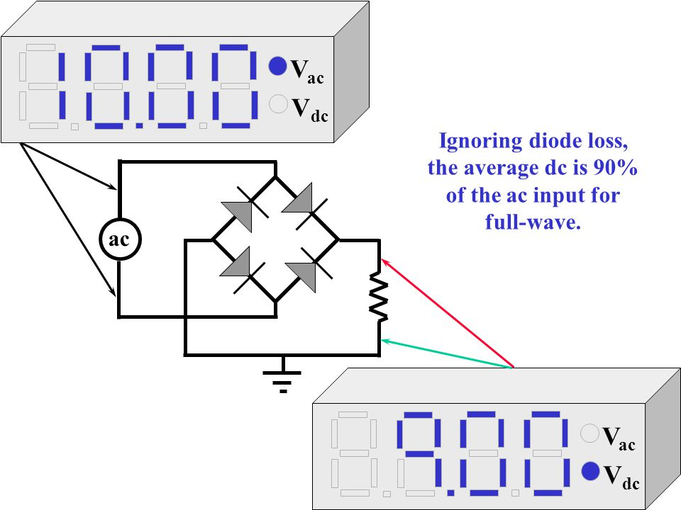 Vac Vdc Vac Vdc Ignoring diode loss, the average dc is 90%