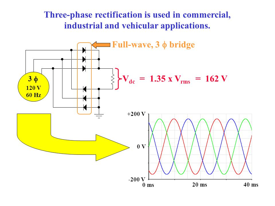 Three-phase rectification is used in commercial,