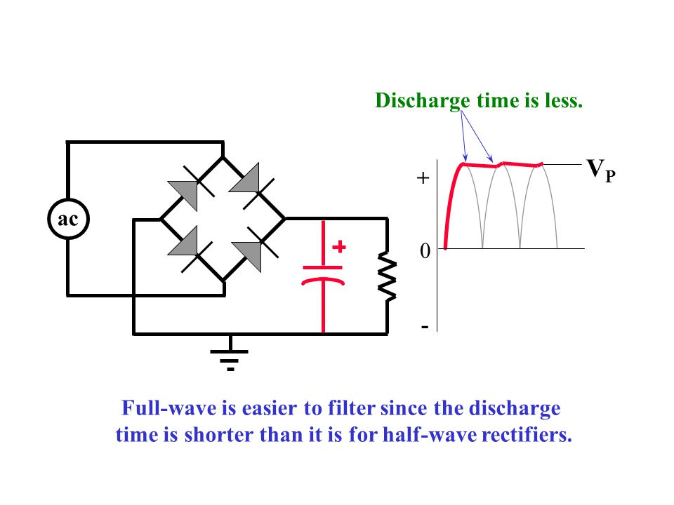 VP Discharge time is less. + ac -