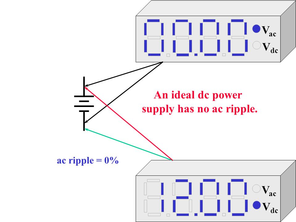 An ideal dc power supply has no ac ripple.