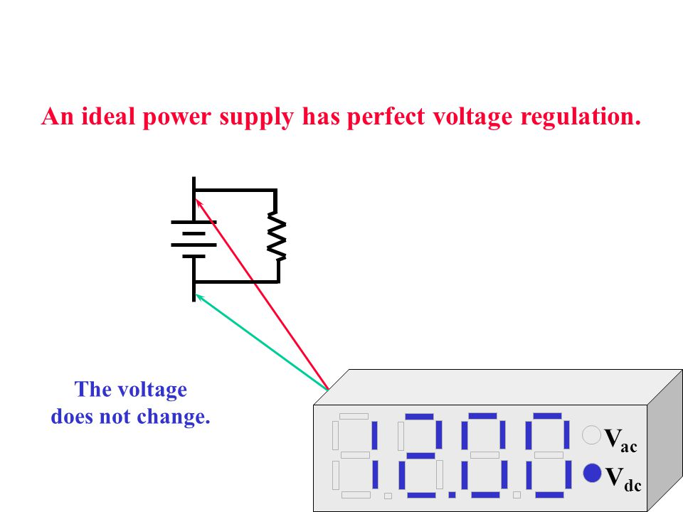 An ideal power supply has perfect voltage regulation.