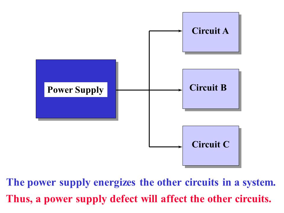 The power supply energizes the other circuits in a system.