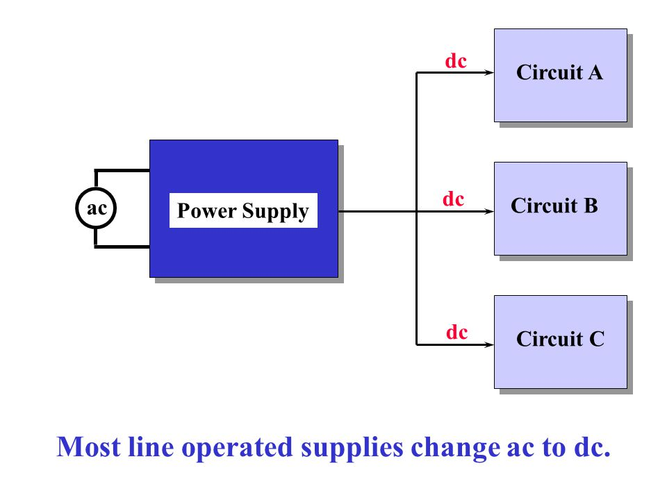 Most line operated supplies change ac to dc.