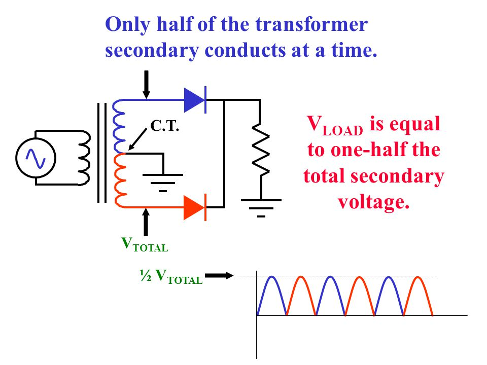 VLOAD is equal to one-half the total secondary voltage.
