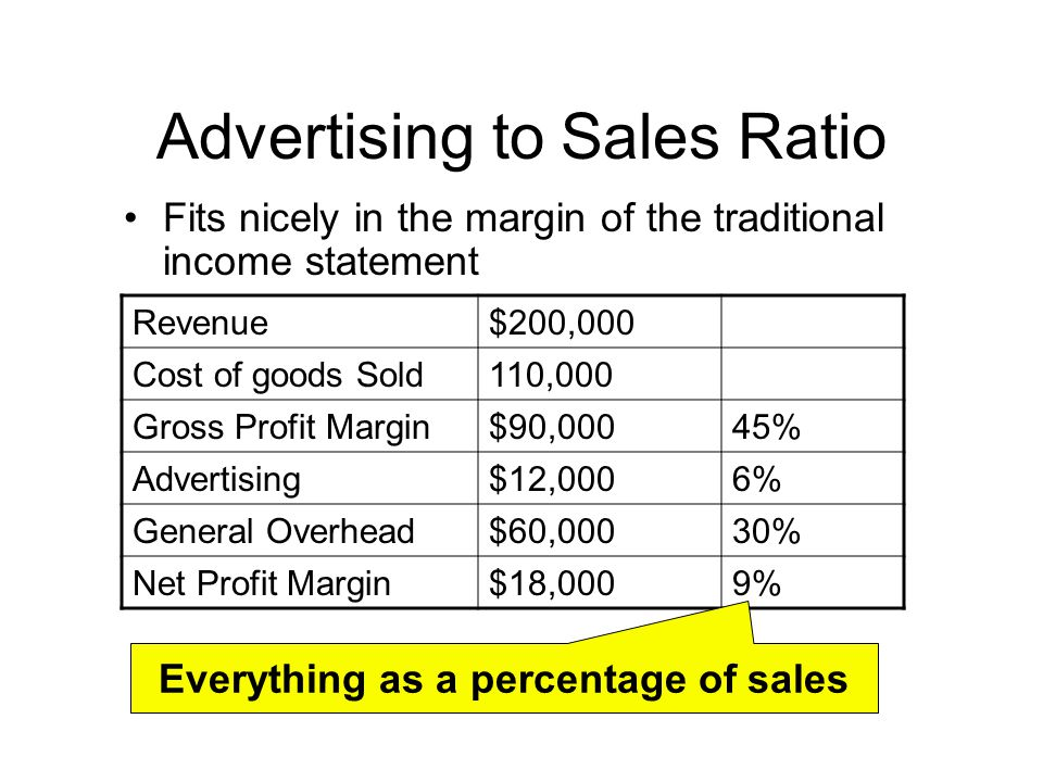 Cost Based Advertising  Ppt Download