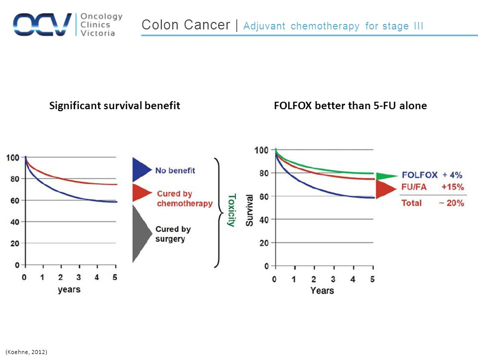 Colon Cancer | Adjuvant chemotherapy for stage III
