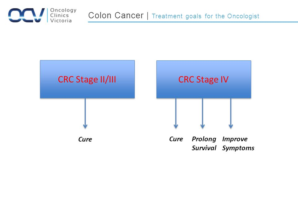 CRC Stage II/III CRC Stage IV