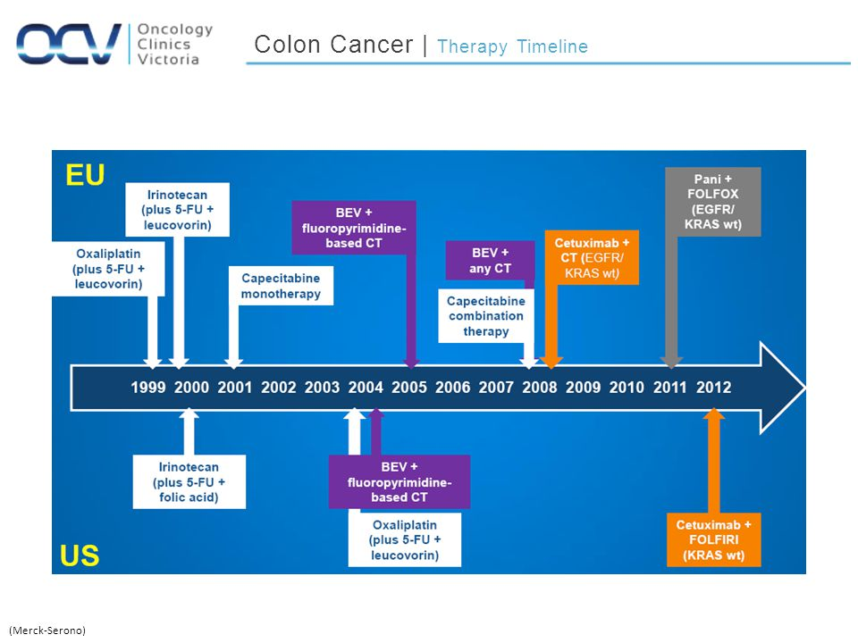 Colon Cancer | Therapy Timeline