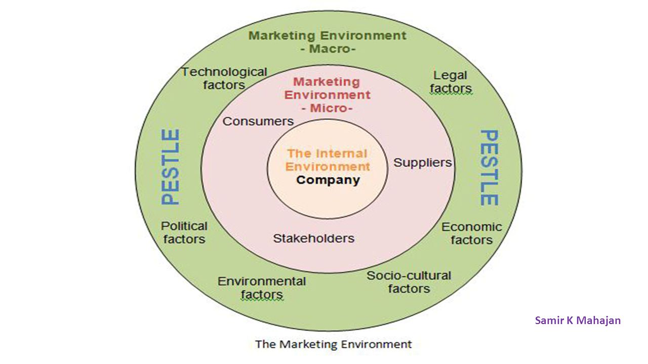 analysis of marketing environment How to do a market analysis and environmental-trend analysis modified from  the following source: dr stan abraham, college of business administration, ca.