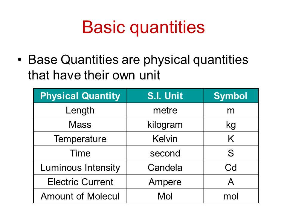 Quantity Unit Symbols Symbols Free Download