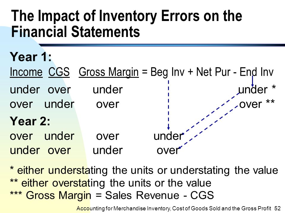 """accounting revenue and goods sold According to accepted accounting """"consignment sales, the consignor uses a  modified version of the sales basis of revenue recognition."""