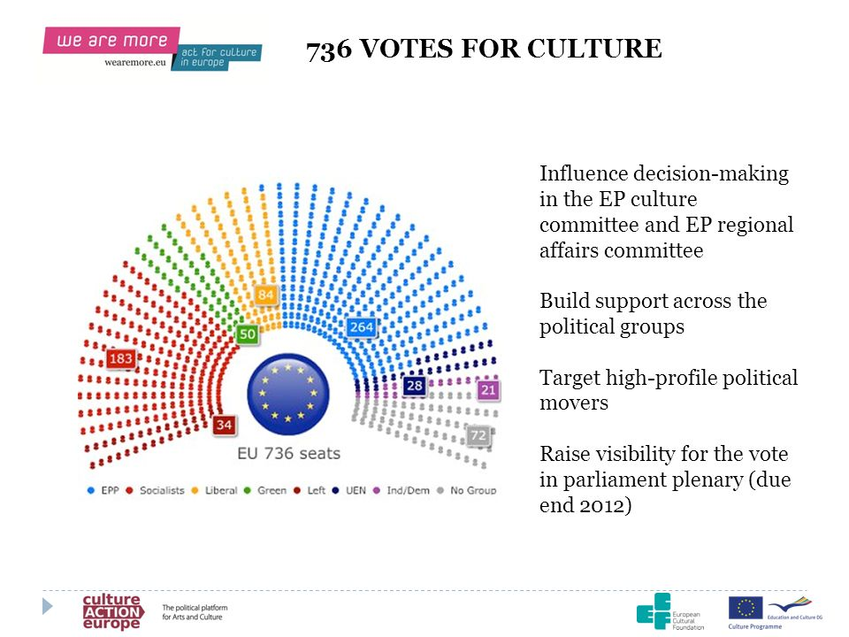 736 VOTES FOR CULTURE Influence decision-making in the EP culture committee and EP regional affairs committee.