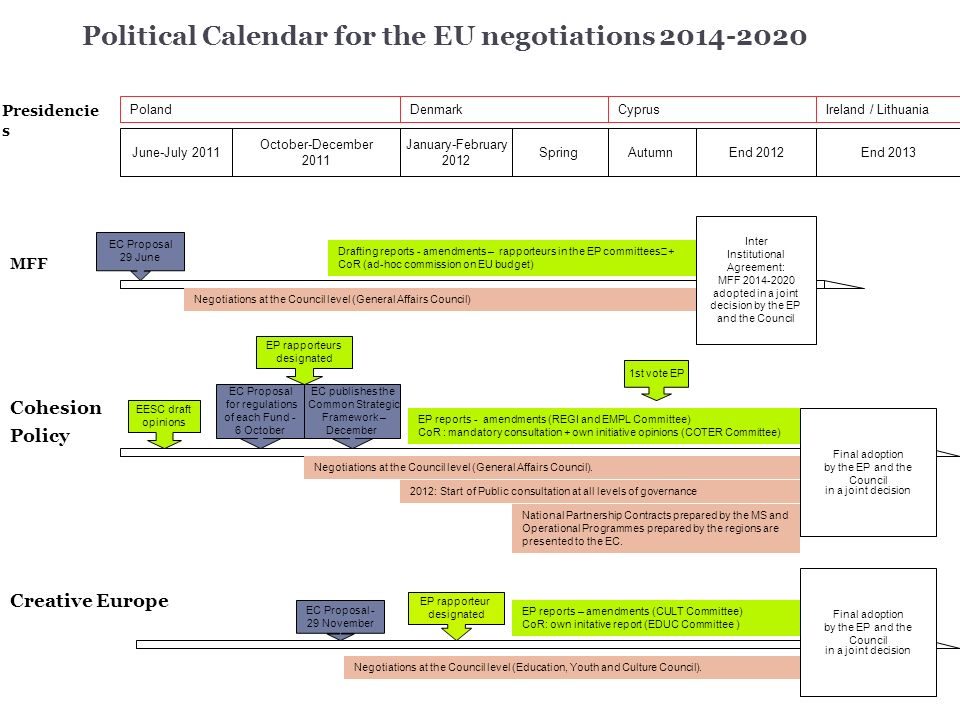 Political Calendar for the EU negotiations 2014-2020