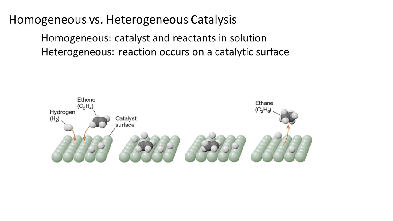 Kinetic models of heterogeneous catalytic reactions (review)